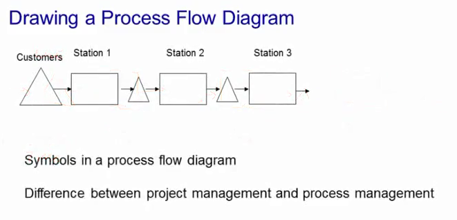process analysis in operations management arteta online rh artetaonline com Data Workflow Diagram Example Operational Diagram Example