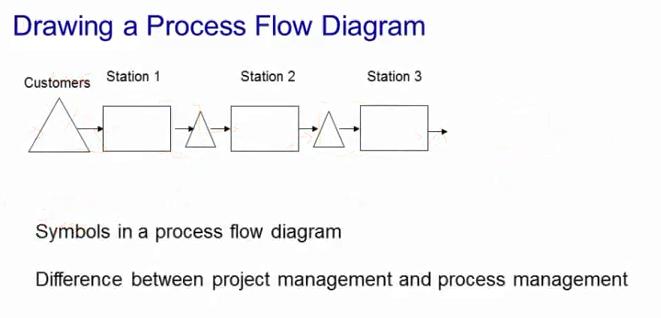process analysis in operations management  arteta online, wiring diagram
